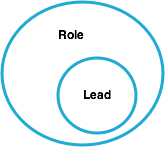 Leaders vs roles